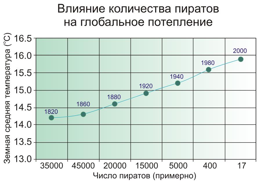 График (шуточный) зависимости глобального потепления от числа пиратов